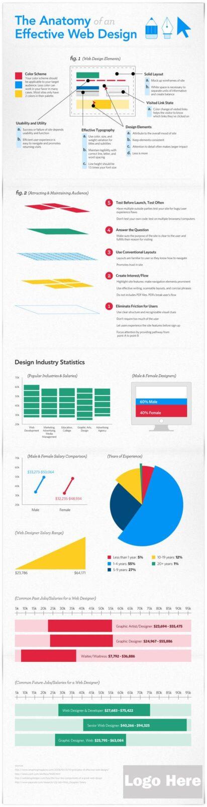 Ejemplo de una buena infografía: La anatomía de un diseño web ...