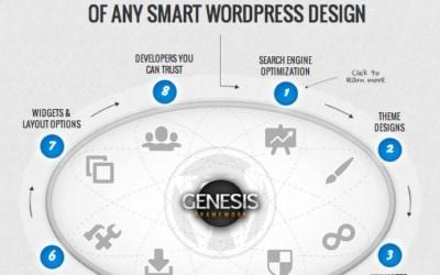 WordPress Genesis Framework. Un gran tema para tu WordPress, las ventajas de utilizarlo para tu web.