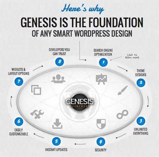 WordPress Genesis Framework. Un gran tema para tu WordPress, las ...